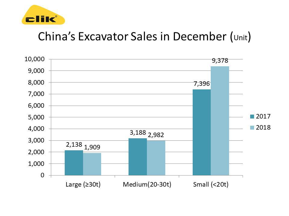 25 main manufacturers sold 203,420 excavation machinery products in 2018