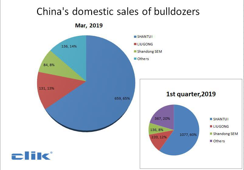 China's total sales of excavators in 25 OEMs (Mar)